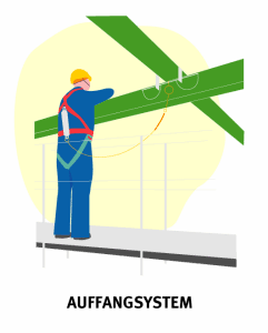 Illustration, die das Auffangsystem abbildet.